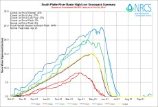 South Platte River Basin High/Low graph October 28, 2014 via the NRCS