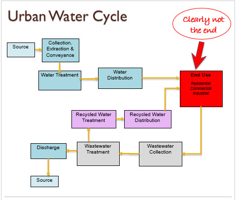 Urban Water Cycle graphic via Western Resource Advocates