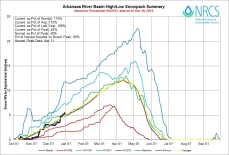 Arkansas Basin High/Low graph December 30, 2014 via the NRCS
