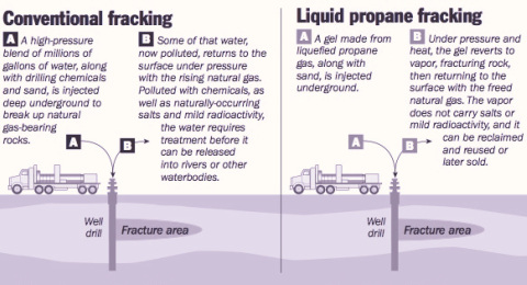 Conventional vs liquid propane hydraulic fracturing via FracWire.com