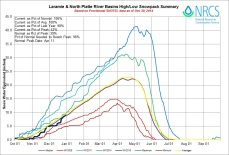 Laramie and North Platte Basin High/Low graph December 30, 2014 via the NRCS