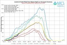 Laramie and North Platte Basin High/Low graph December 30, 2014 via the NRCS