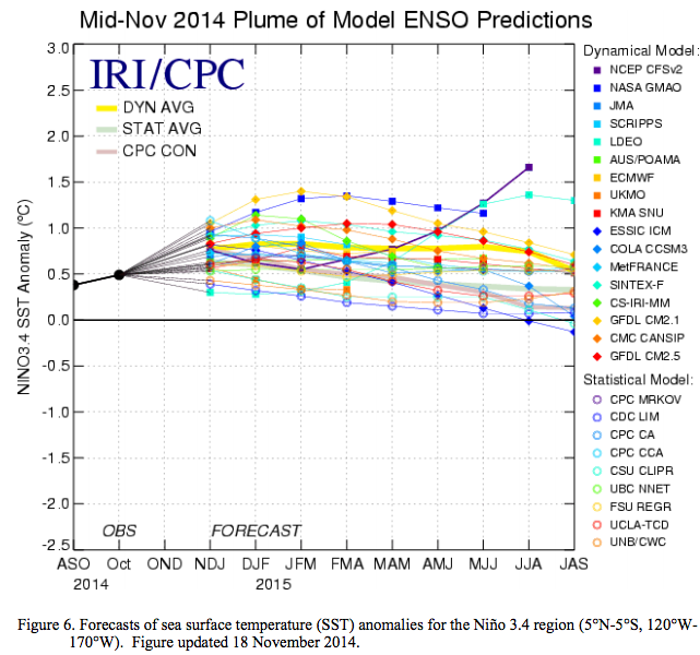 Mid-November 2014 plume of ENSO predictions via the Climate Prediction Cenber