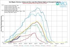 San Miguel, Dolores, Animas and San Juan Basin High/Low graph December 30, 2014 via the NRCS