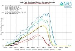 South Platte Basin High/Low graph December 30, 2014 via the NRCS