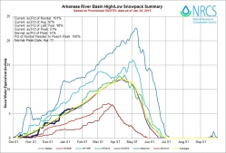 Arkansas Basin High/Low graph January 20, 2015 via the NRCS
