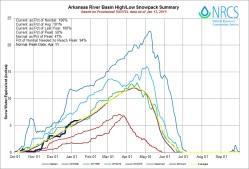 Arkansas River Basin High/Low graph January 13, 2015 via the NRCS