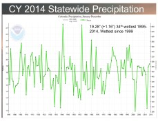Colorado average precipitation 1895 thru 2014 via the Colorado Climate Center