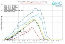 Gunnison River Basin High/Low graph January 13, 2015 via the NRCS