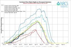 Gunnison Basin High/Low graph January 20, 2015 via the NRCS