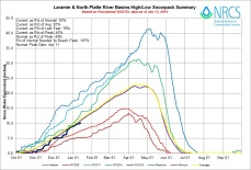 Laramie and North Platte Basin High/Low graph January 13, 2015 via the NRCS