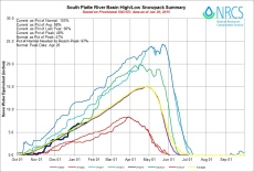 South Platte Basin High/Low graph January 20, 2015 via the NRCS