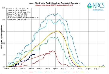 Upper Rio Grande Basin High/Low graph January 13, 2015 via the NRCS