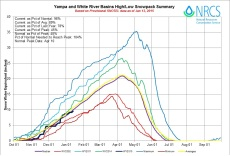 Yampa and White Basin High/Low graph January 13, 2015 via the NRCS
