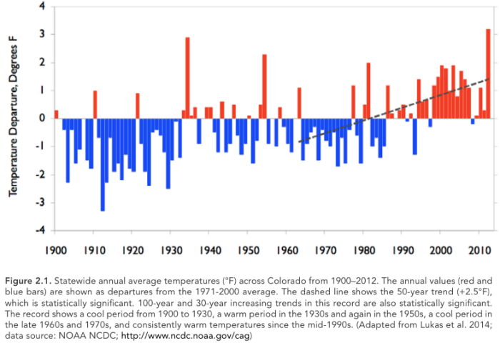 Statewide annual average temperature 1900-2012 via Western Water Assessment