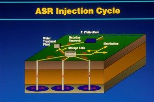 ASR Injection Cycle