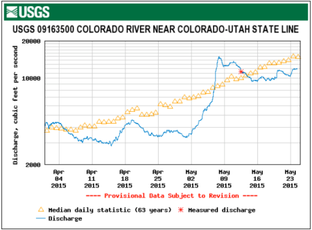 Colorado River at the Utah state line gage (USGS) April 1 thru May 24, 2015