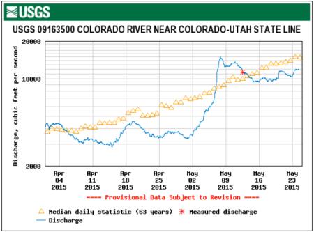 Colorado River at the Utah state line gage (USGS) April 1 thru May 24, 2015