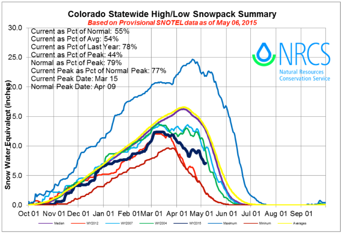 Statewide Basin High/Low graph May 6, 2015