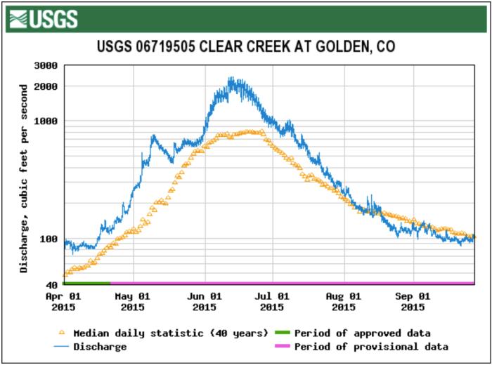 Clear Creek at Golden gage April 1 through September 27, 2015
