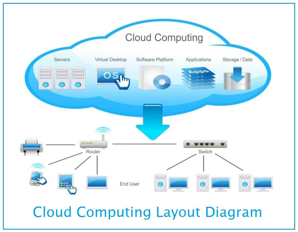 cloud computing email and storage services essay