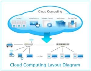 Cloud computing diagram via Information Q