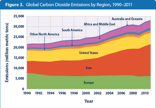 global-ghg-emissions-figure3-2014-by-countrymtn
