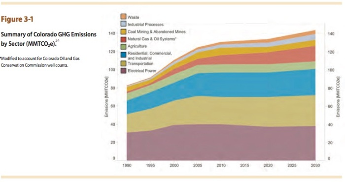 Greenhouse-gases-by-sectorcoloradclimateplanallenbest