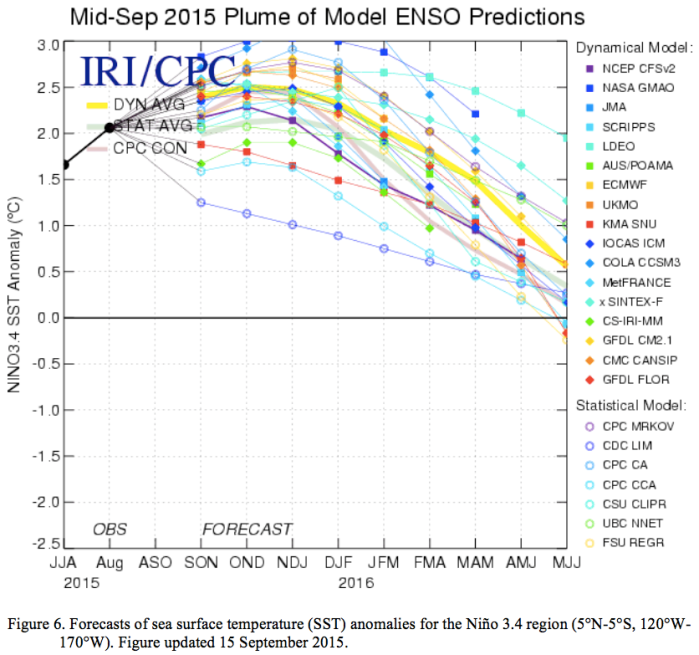 Mid-September 2015 Plume of ENSO predictions via the Climate Prediction Center
