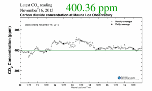 This week's carbon dioxide readings at the Mauna Loa Observatory are updated every day. As they rise above the 400 parts-per-million threshold, scientists warn that they will not return to it in our lifetimes. (Scripps/UC San Diego)