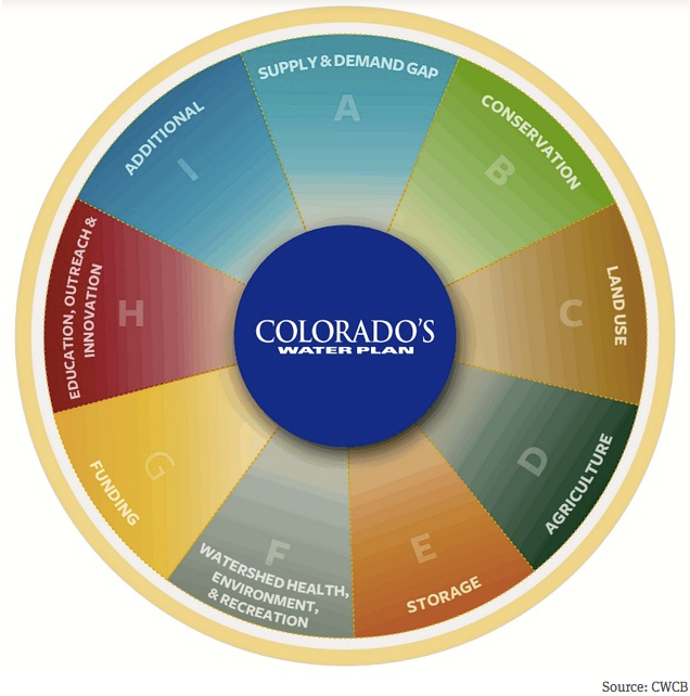 componentsofcoloradowaterplanaspenjournalismcwcb
