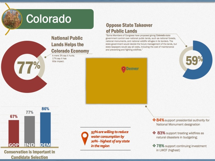 State infographic for Colorado via State of the Rockies Project 2016 Conservation in the West poll.