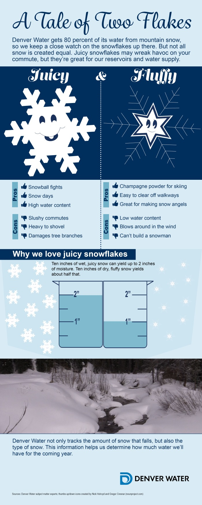 infographic-snowflakes-waterContent-reservoirs-v6