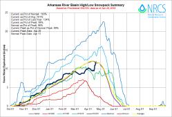 Arkansas River Basin High/Low graph April 20, 2016 via the NRCS.