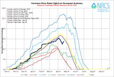 Gunnison River Basin High/Low graph April 20, 2016 via the NRCS.
