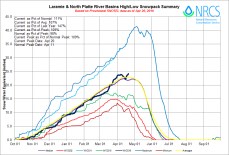 Laramie and North Platte Basin High/Low graph April 20, 2016 via the NRCS.