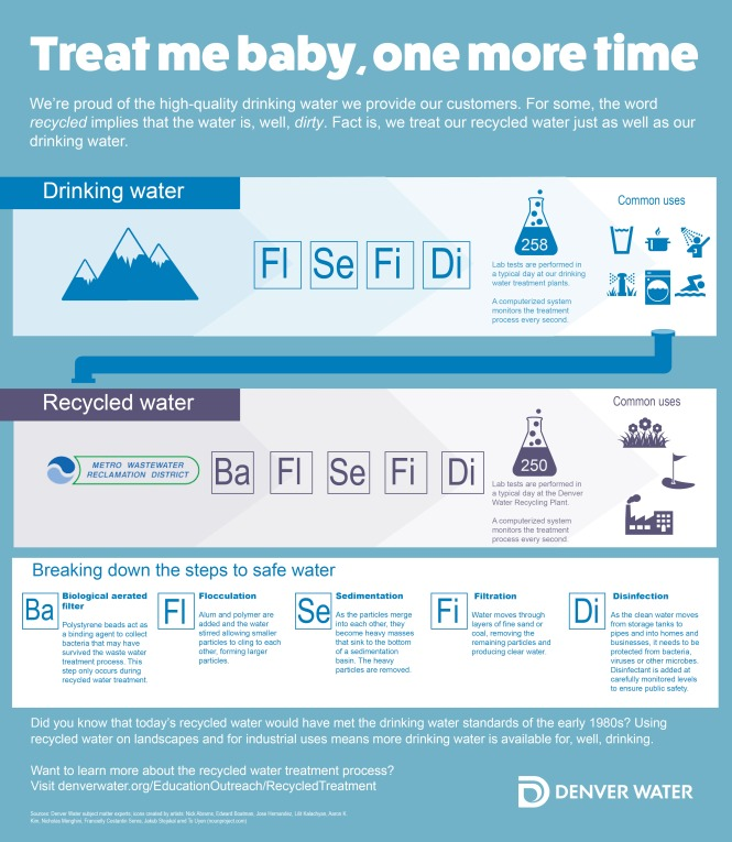Infographic of recycled water treatment process