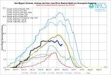 San Migueil, Dolores, Animas, and San Juan Basin High/Low graph April 20, 2016 via the NRCS.