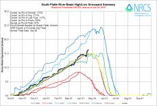 South Platte River Basin High/Low graph April 20, 2016 via the NRCS.