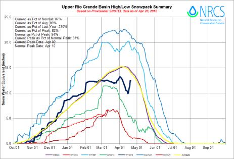 Upper Rio Grande River Basin High/Low graph April 20, 2016 via the NRCS.
