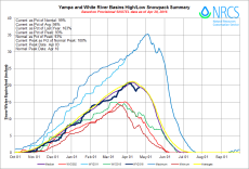 Yampa and White Basin High/Low graph April 20, 2016 via the NRCS.