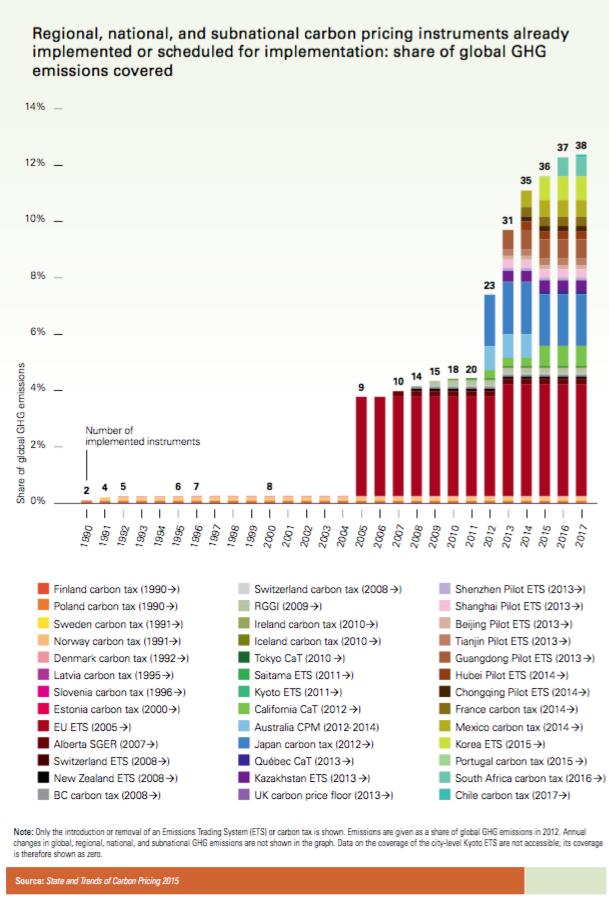 carbonprcinginstrumentsworldbank