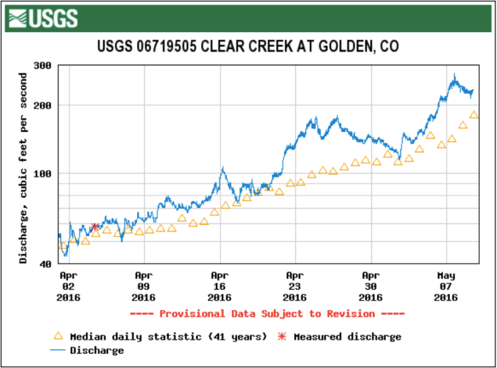Clear Creek at Golden gage April 1 through May 9, 2016 via the USGS