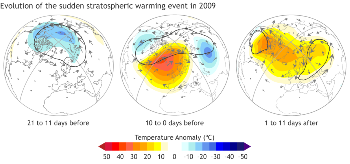 The evolution of a polar vortex collapse in January 2009.  (left) Prior to the event, stratospheric winds (gray arrows) circle counterclockwise, from west to east, around the pole.  The vortex (solid black line) is nearly circular, and the temperatures at 10 hPa (roughly 31 km in altitude) are cooler than usual. (middle) As the waves from below break in the stratosphere, the vortex elongates and wobbles (like a spinning top that you nudge). Temperatures warm rapidly. (right) The vortex splits into two pieces, and the winds near the pole reverse direction. Note: For simplicity, only winds north of 30° are shown. NOAA Climate.gov image adapted from Butler et al. (2015).