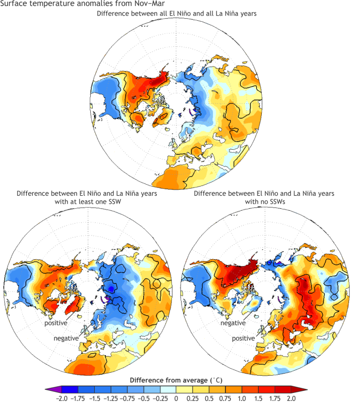 How sudden stratospheric warming (SSW) events modify El Niño's impacts on winter climate. (left). Difference in winter (November-March) temperature anomalies between (left) all El Niño winters and all La Niña winters. (middle) between El Niño and La Niña winters with at least one SSW, and (right) between El Niño and La Niña winters with no SSWs.  The warm temperature anomalies over North America remain similar regardless of SSW events, but the temperature anomalies over Europe, Asia, and Greenland are either negative or positive depending on the occurrence of an SSW.  Solid black contour indicates statistically significant anomalies. From Butler et al. (2014).