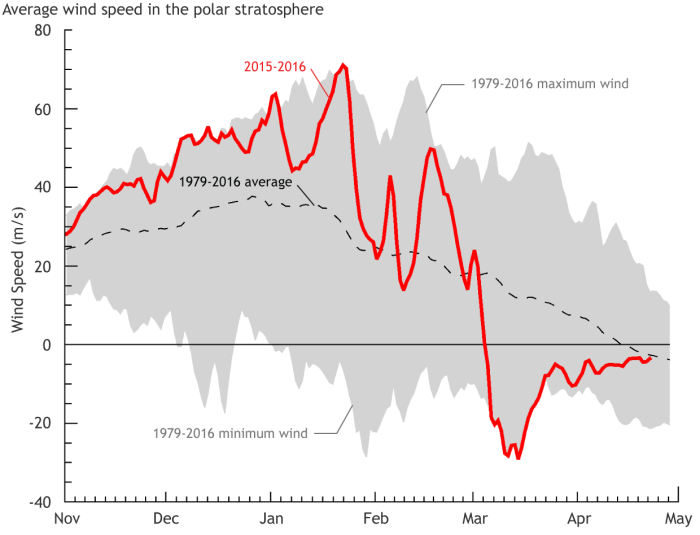 Daily zonal (west-to-east) winds [meters/second] in the polar stratosphere at 10 hPa (about 31 kilometers altitude) and 60°N. The grey shading shows the range of natural variability from 1979-2016.  The black dashed line shows the daily average. The red line shows the daily zonal winds for 2015-2016.  Data is from NCEP-NCAR reanalysis.
