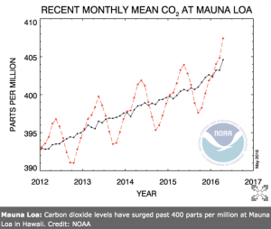 Mauna Loa: Carbon dioxide levels have surged past 400 parts per million at Mauna Loa in Hawaii. Credit: NOAA