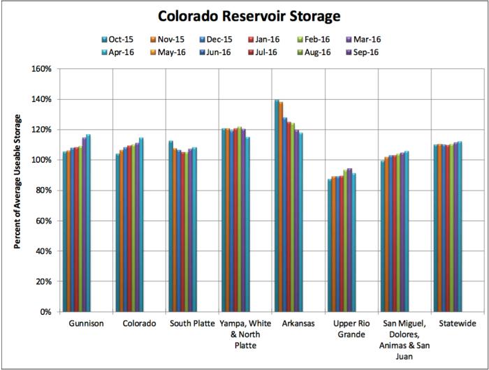 reservoirstorage05012016