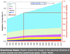 Greenhouse Gases: Graphic shows the change in the warming influence of carbon dioxide and other greenhouse gases. Credit: NOAA