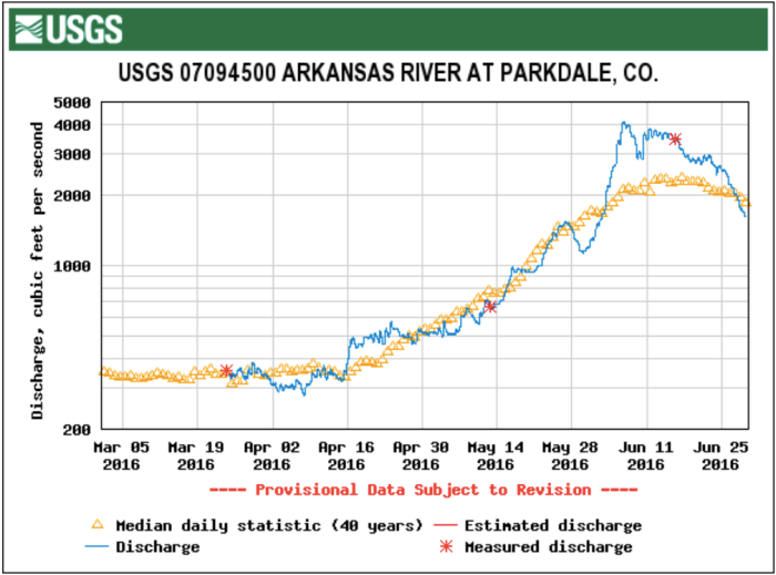 Arkansas River at Parkdale gage March 1 through June 29, 2016 via the USGS.